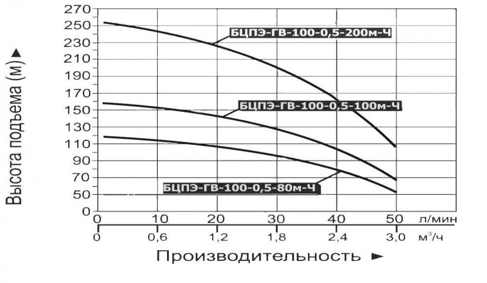 """Купить насос погружной """"Vodotok"""" БЦПЭ ГВ 100 0.5 100м Ч (для грязной воды)"""