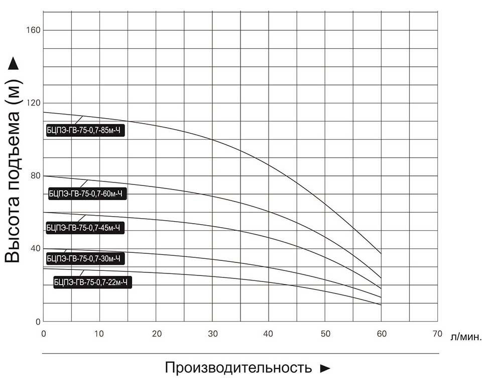 """Купить насос погружной """"Vodotok"""" БЦПЭ ГВ 75 0.7 30м Ч (для грязной воды)"""