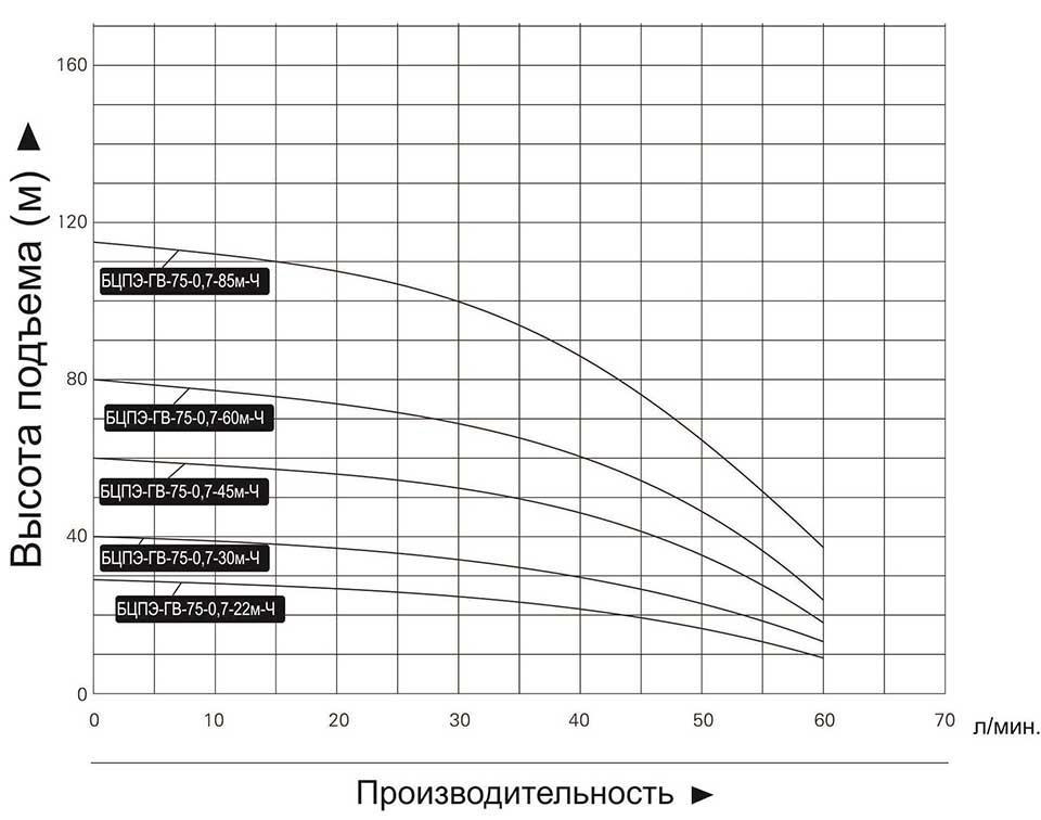 """Купить насос погружной """"Vodotok"""" БЦПЭ ГВ 75 0.7 85м Ч (для грязной воды)"""