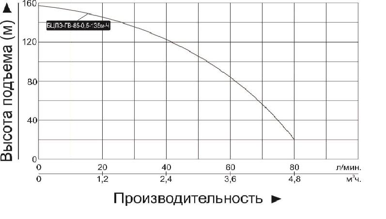 """Купить насос погружной """"Vodotok"""" БЦПЭ ГВ 85 0.5 135м Ч (для грязной воды)"""