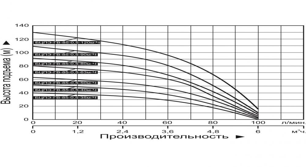 """Купить насос погружной """"Vodotok"""" БЦПЭ ГВ 85 0.5 90м Ч (для грязной воды)"""