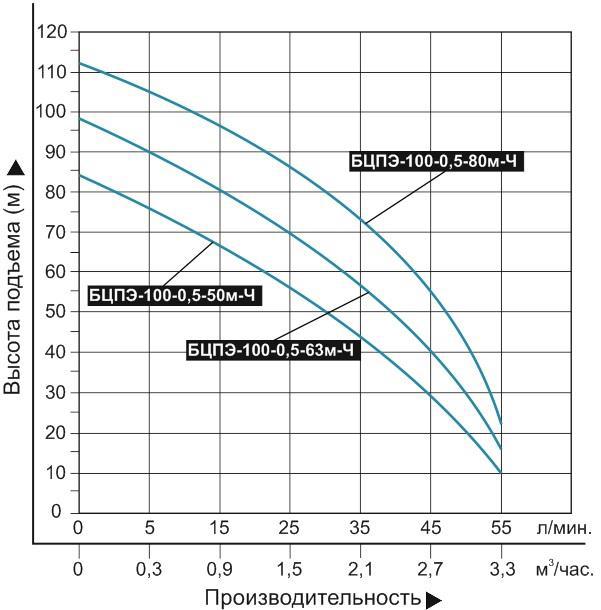 Купить Насос погружной «Vodotok» БЦПЭ 100 0.5 50м Ч (для чистой воды) в Краснодаре по низким ценам в интернет-магазине ВОДОТОК