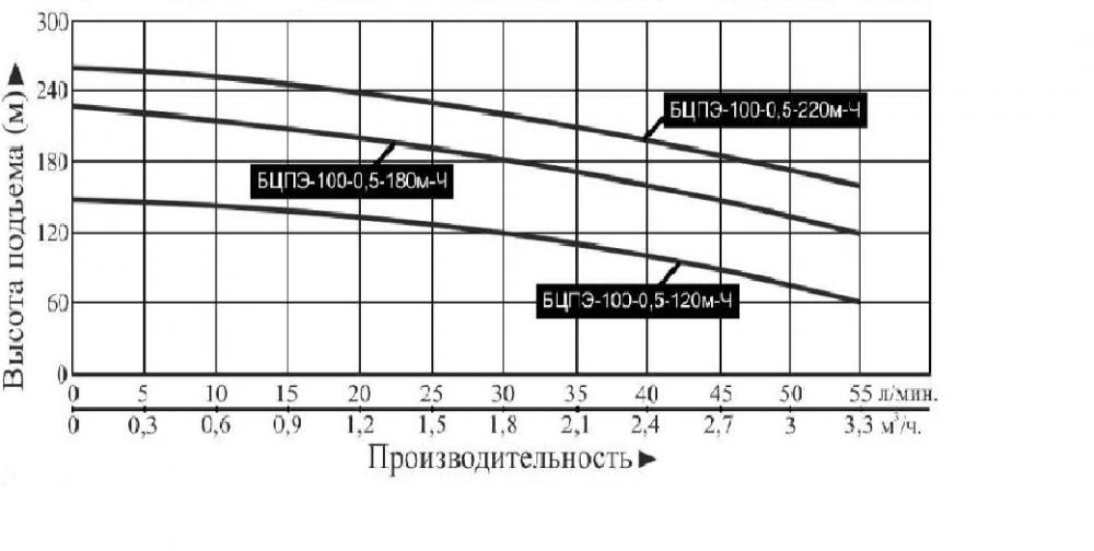Купить Насос погружной «Vodotok» БЦПЭ 100 0.5 120м Ч (для чистой воды) в Краснодаре по низким ценам в интернет-магазине ВОДОТОК