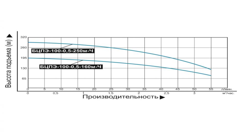 Купить Насос погружной «Vodotok» БЦПЭ 100 0.5 250м Ч (для чистой воды) в Краснодаре по низким ценам в интернет-магазине ВОДОТОК