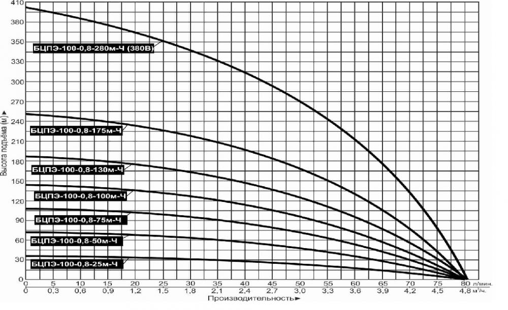Купить Насос погружной «Vodotok» БЦПЭ 100 0.8 130м Ч (для чистой воды) в Краснодаре по низким ценам