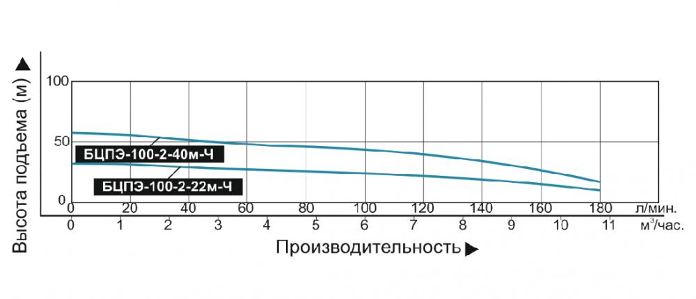 Купить Насос погружной «Vodotok» БЦПЭ 100 2 22м Ч (для чистой воды) в Краснодаре по низким ценам в интернет-магазине ВОДОТОК